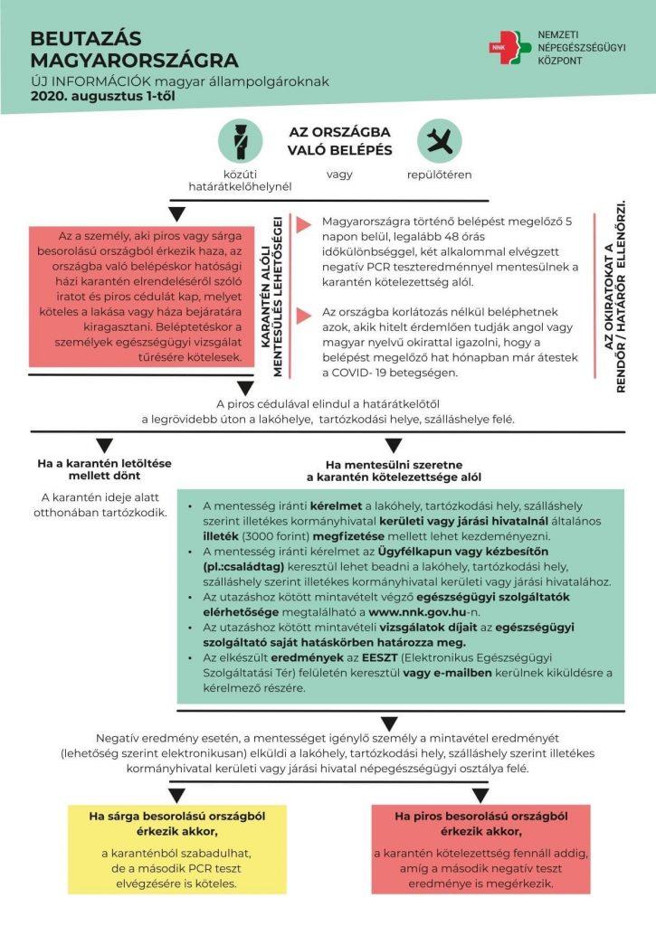 Beutazás Magyarországra karantén szabályok 2020