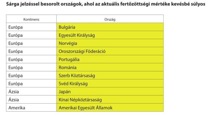 határkorlátozások Magyarországon a Magyar Közlöny alapján