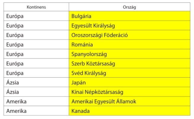 sárga országok listája beutazási korlátozások karantén kötelezettség