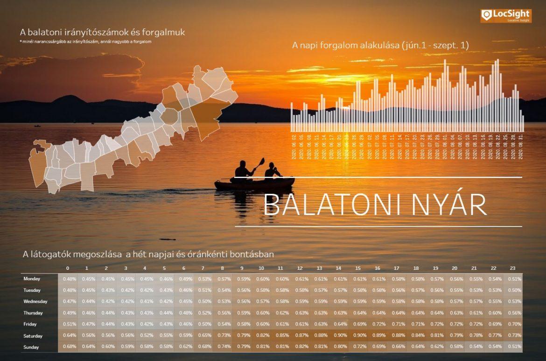 Balaton statisztikai adatok 2020 statisztika vendégforgalom