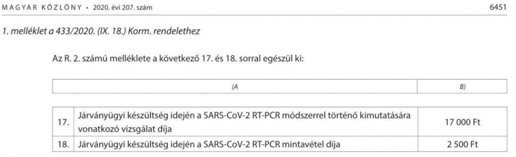 PCR teszt árak díjtáblázat beutazási korlátozások