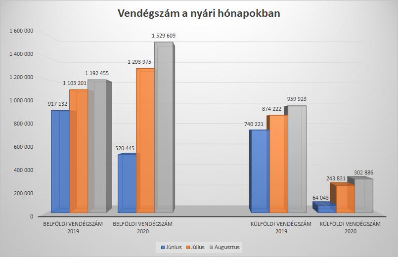 belföldi vendégszám alakulása 2019 2020