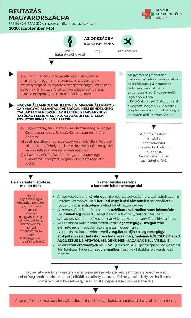 beutazási szabályok szeptember 1 korlátozások infografika