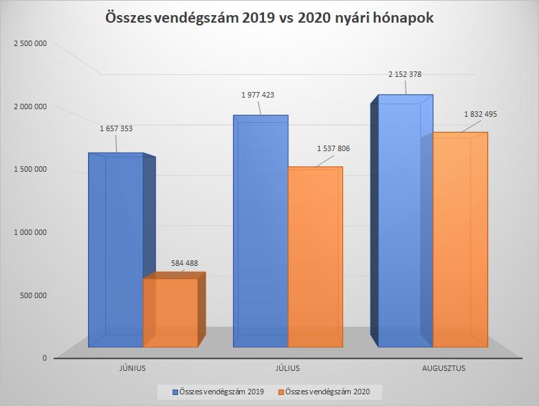 magyar turizmus 2020 nyár vendégszám statisztika