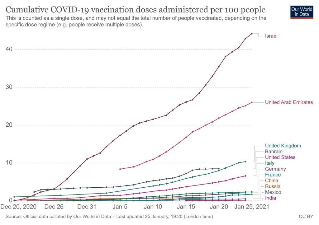 Izrael légtérzár Ben Gurion repülőtér vakcina beoltottak aránya